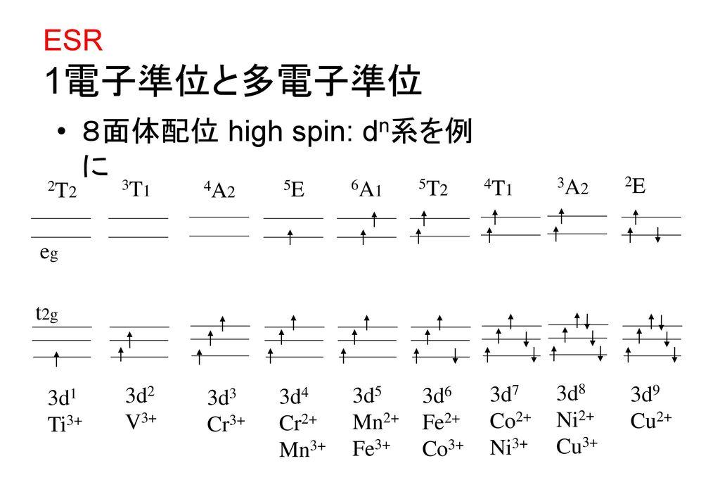 ESR 1電子準位と多電子準位 8面体配位 high spin: dn系を例に 2T2 3T1 4A2 5E 6A1 5T2 4T1 3A2
