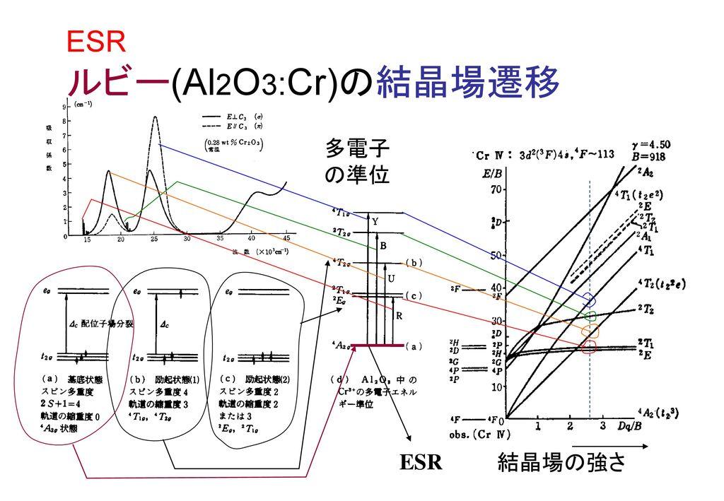 ESR ルビー(Al2O3:Cr)の結晶場遷移
