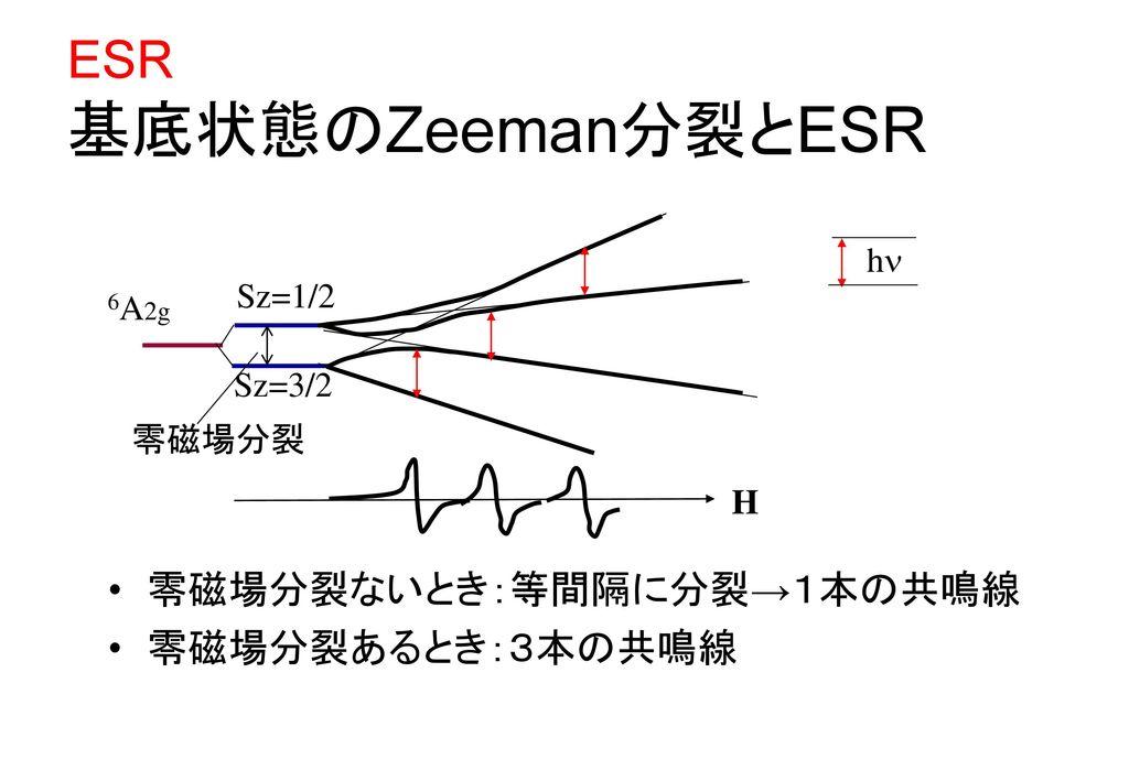 ESR 基底状態のZeeman分裂とESR