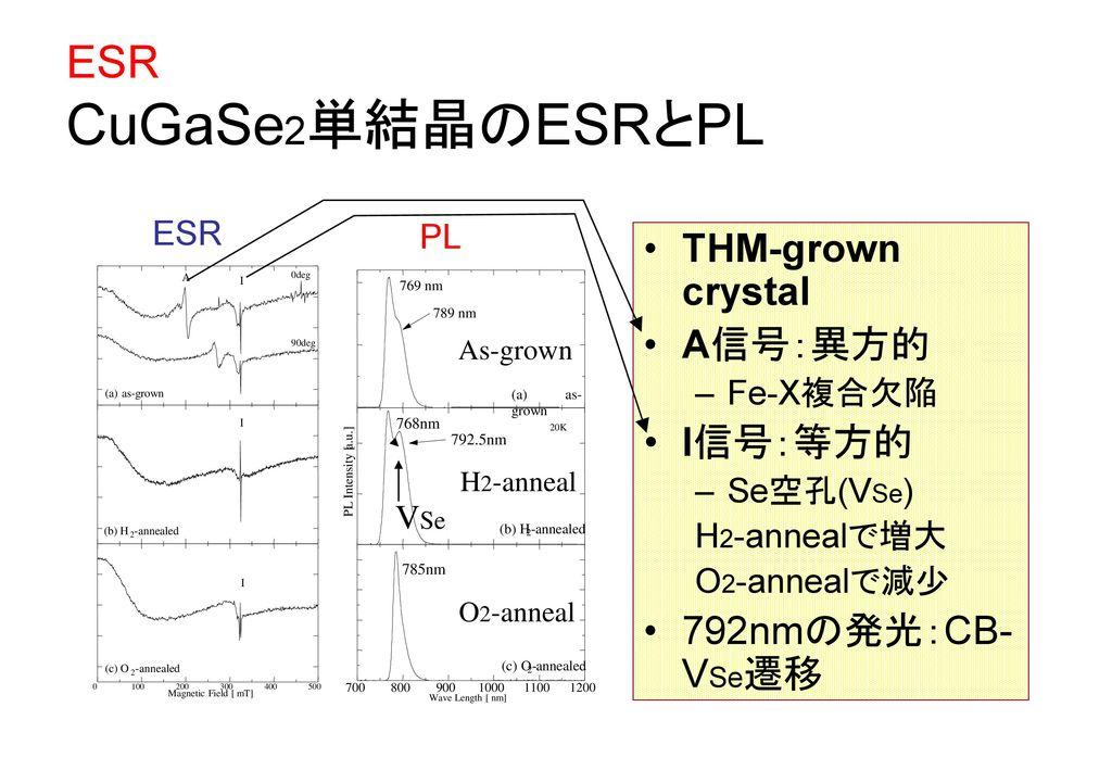 ESR CuGaSe2単結晶のESRとPL THM-grown crystal A信号:異方的 I信号:等方的
