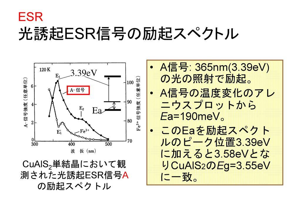 CuAlS2単結晶において観測された光誘起ESR信号Aの励起スペクトル