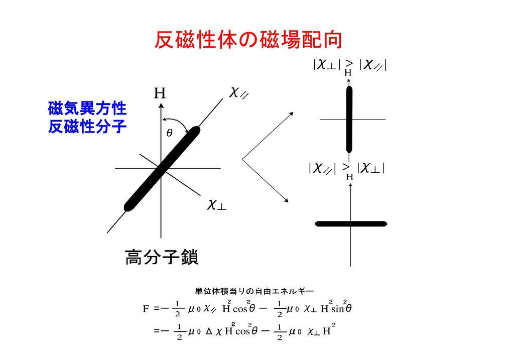 反磁性体の磁場配向 磁気異方性反磁性分子