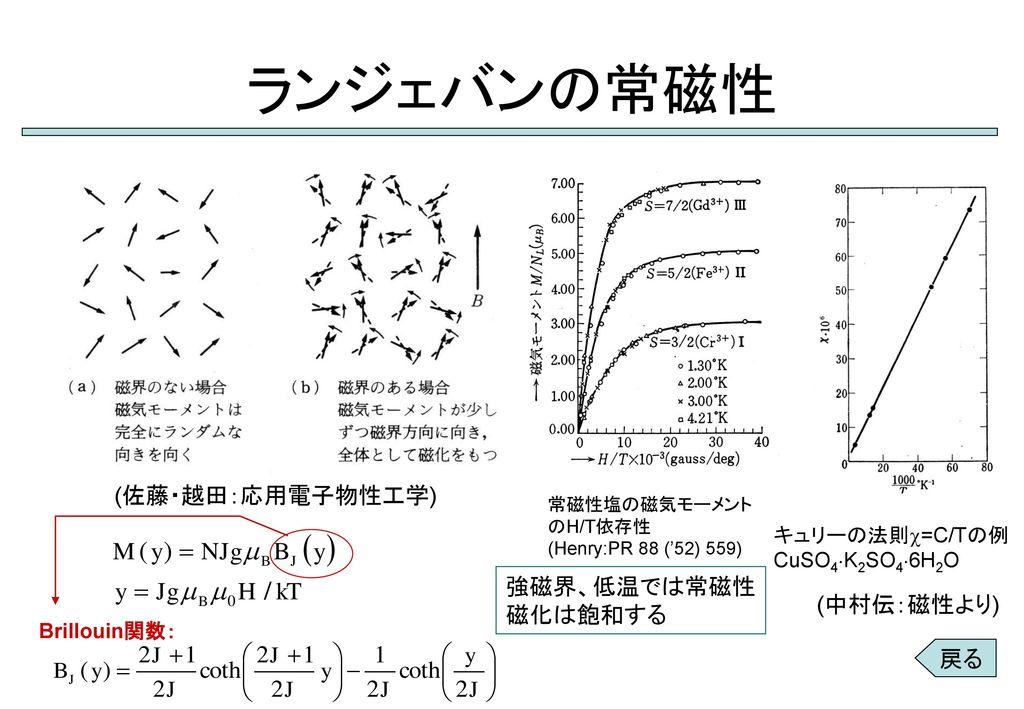 ランジェバンの常磁性 (佐藤・越田:応用電子物性工学) 強磁界、低温では常磁性 磁化は飽和する (中村伝:磁性より) 戻る