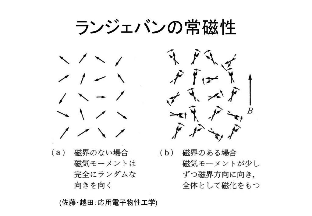 ランジェバンの常磁性 (佐藤・越田:応用電子物性工学)