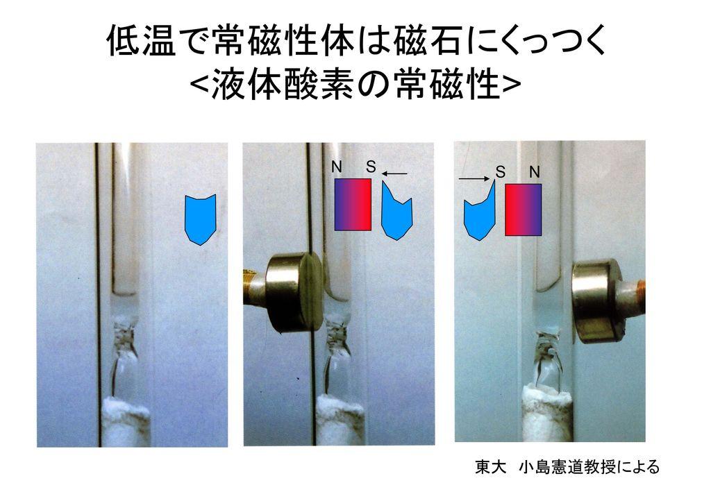 低温で常磁性体は磁石にくっつく <液体酸素の常磁性>