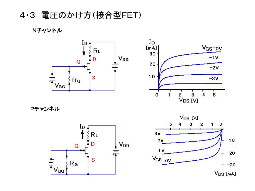 76 4・3 電圧のかけ方(接合型FET) Nチャンネル Pチャンネル