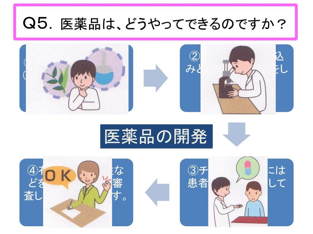 Q5.医薬品は、どうやってできるのですか?