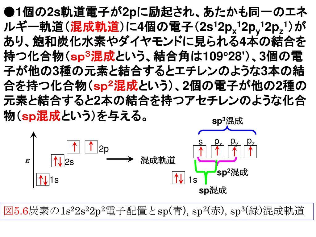 ●1個の2s軌道電子が2pに励起され、あたかも同一のエネルギー軌道(混成軌道)に4個の電子(2s12px12py12pz1)があり、飽和炭化水素やダイヤモンドに見られる4本の結合を持つ化合物(sp3混成という、結合角は10928 )、3個の電子が他の3種の元素と結合するとエチレンのような3本の結合を持つ化合物(sp2混成という)、2個の電子が他の2種の元素と結合すると2本の結合を持つアセチレンのような化合物(sp混成という)を与える。