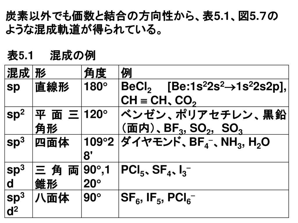 炭素以外でも価数と結合の方向性から、表5.1、図5.7のような混成軌道が得られている。