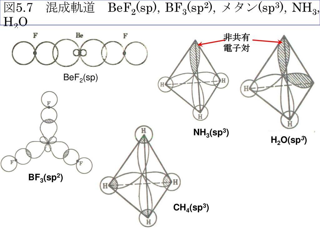 図5.7 混成軌道 BeF2(sp), BF3(sp2), メタン(sp3), NH3, H2O