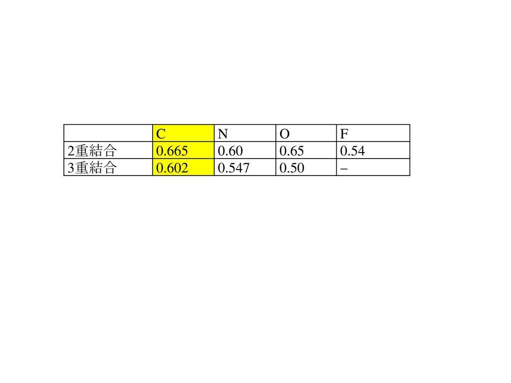 C N O F 2重結合 0.665 0.60 0.65 0.54 3重結合 0.602 0.547 0.50 