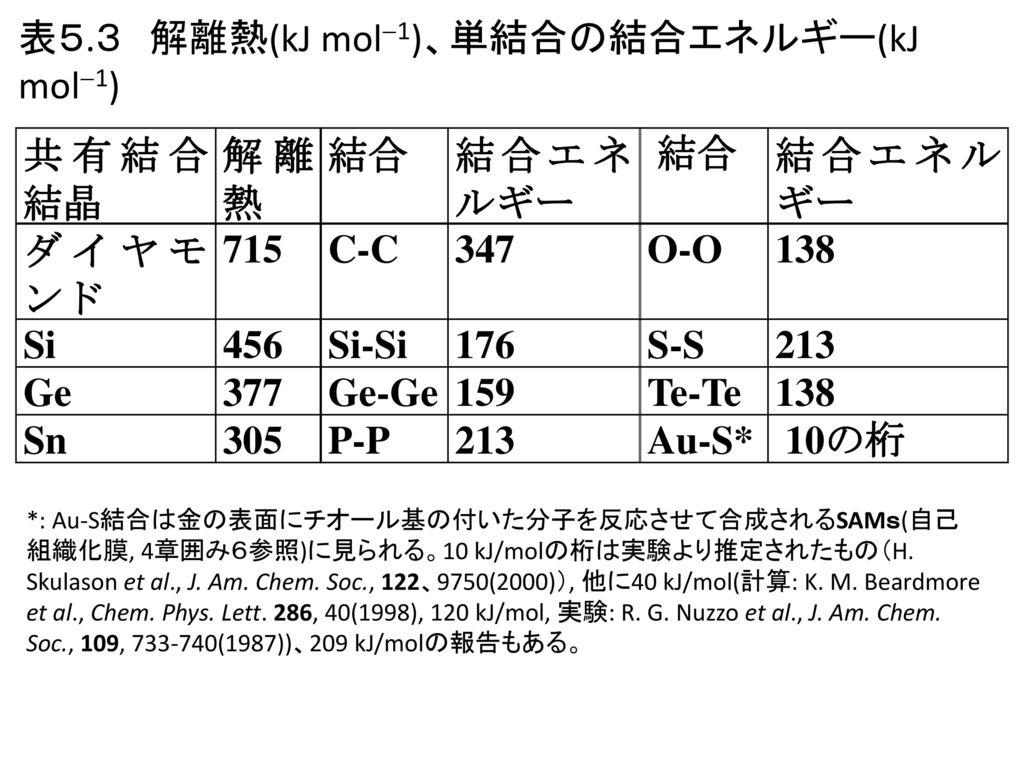 表5.3 解離熱(kJ mol1)、単結合の結合エネルギー(kJ mol1) 共有結合結晶 解離熱 結合 結合エネルギー ダイヤモンド