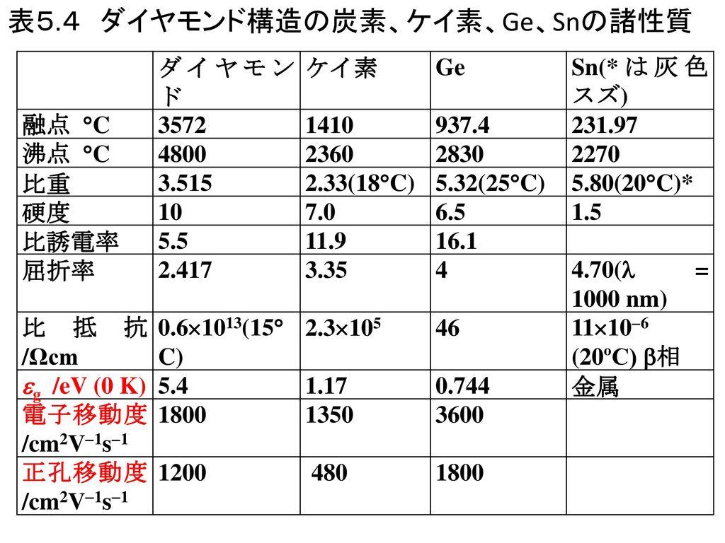 表5.4 ダイヤモンド構造の炭素、ケイ素、Ge、Snの諸性質