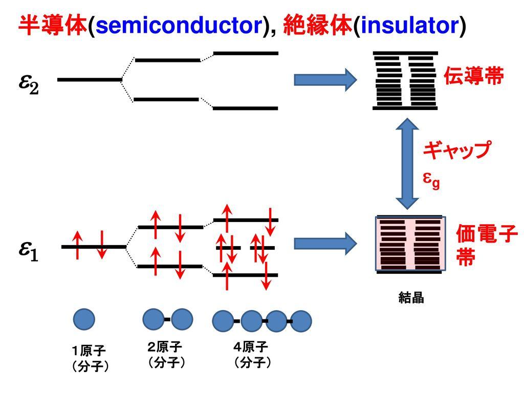 2 1 半導体(semiconductor), 絶縁体(insulator) 伝導帯 ギャップ eg 価電子帯 4原子 (分子) 結晶