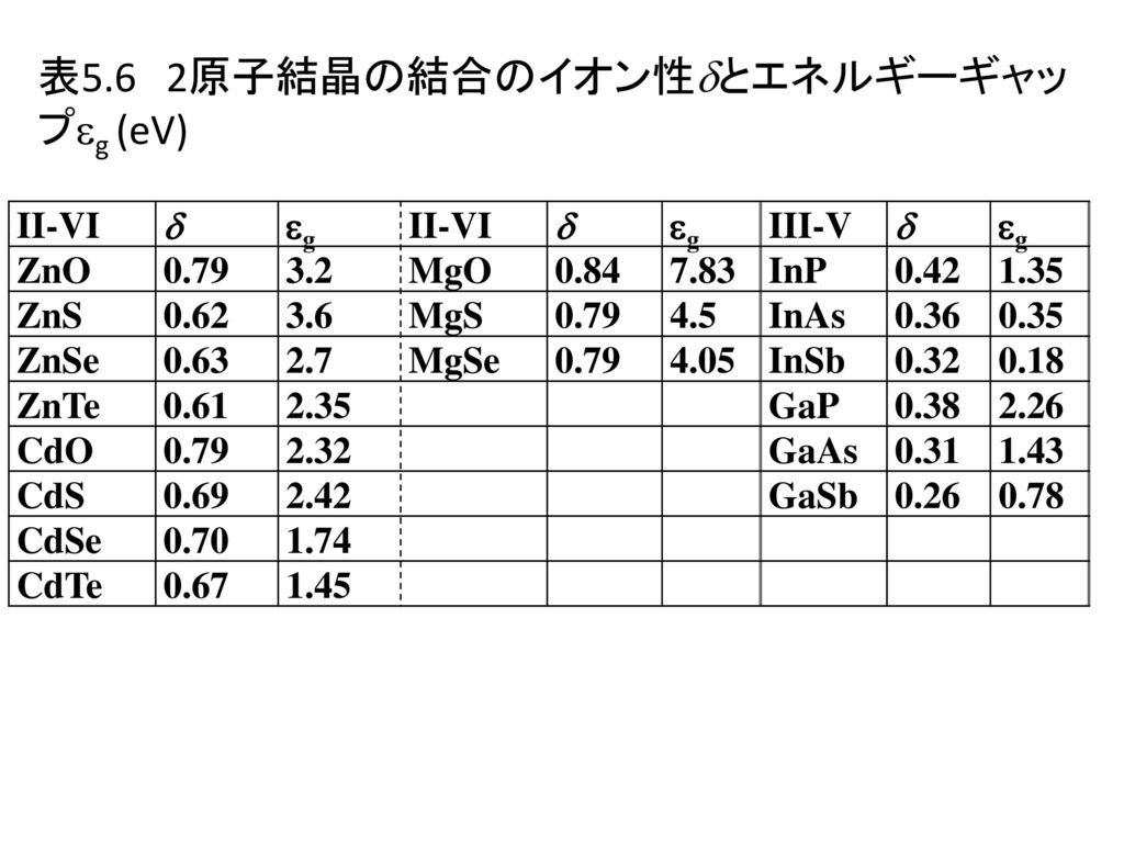 表5.6 2原子結晶の結合のイオン性とエネルギーギャップg (eV)