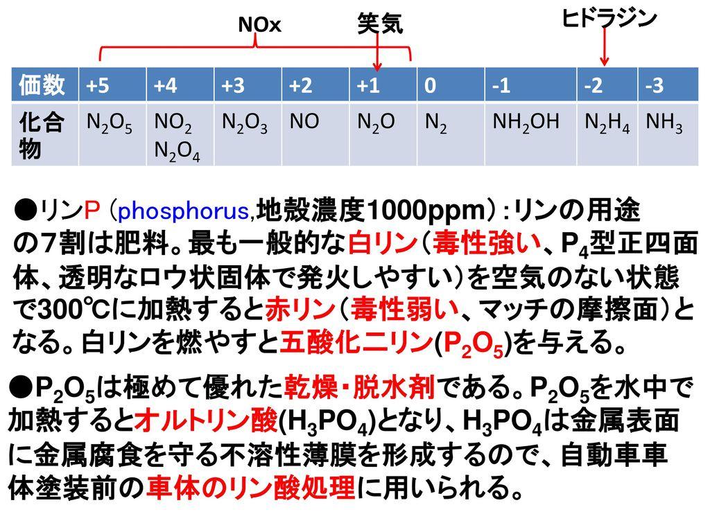 ●リンP (phosphorus,地殻濃度1000ppm):リンの用途
