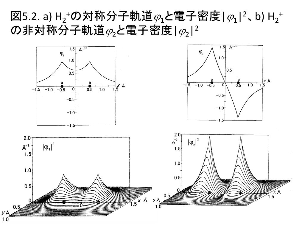 図5.2. a) H2+の対称分子軌道1と電子密度|1|2、b) H2+の非対称分子軌道2と電子密度|2|2