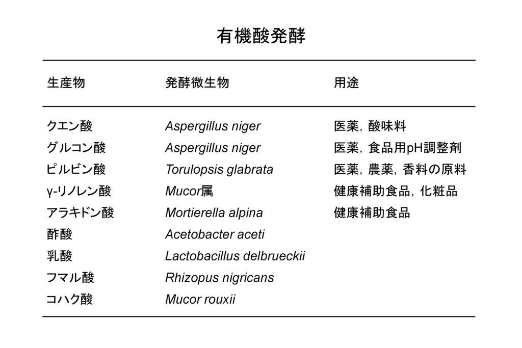 有機酸発酵 生産物 発酵微生物 用途 クエン酸 Aspergillus niger 医薬,酸味料