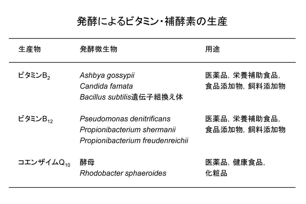 発酵によるビタミン・補酵素の生産 生産物 発酵微生物 用途 ビタミンB2 Ashbya gossypii 医薬品,栄養補助食品,