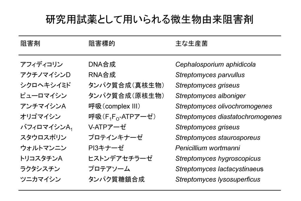 研究用試薬として用いられる微生物由来阻害剤