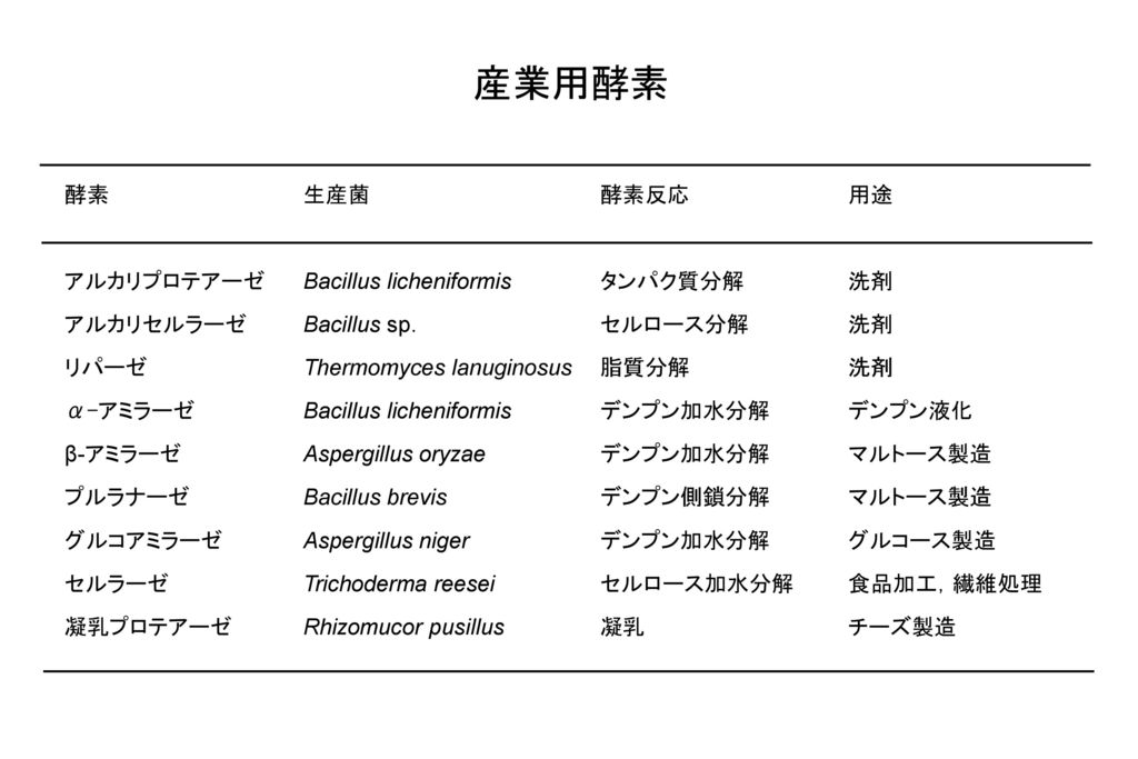 産業用酵素 酵素 生産菌 酵素反応 用途 アルカリプロテアーゼ Bacillus licheniformis タンパク質分解 洗剤