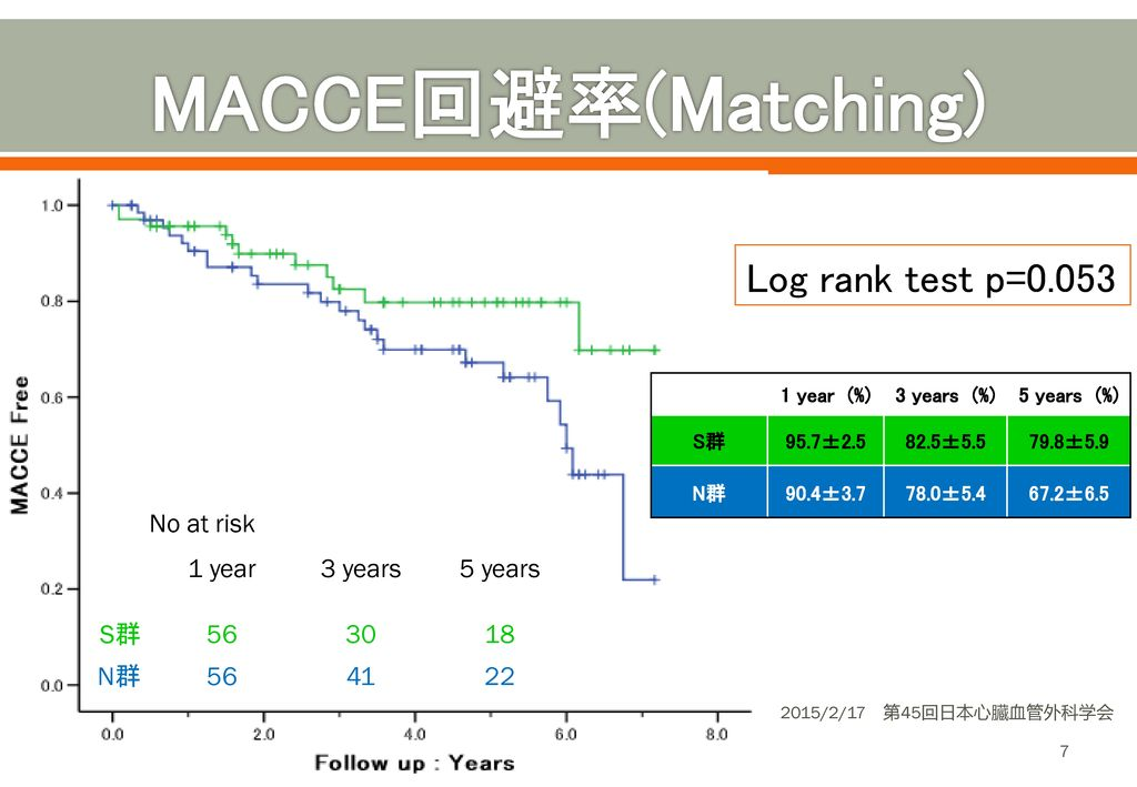 MACCE回避率(Matching) Log rank test p=0.053 No at risk 1 year 3 years