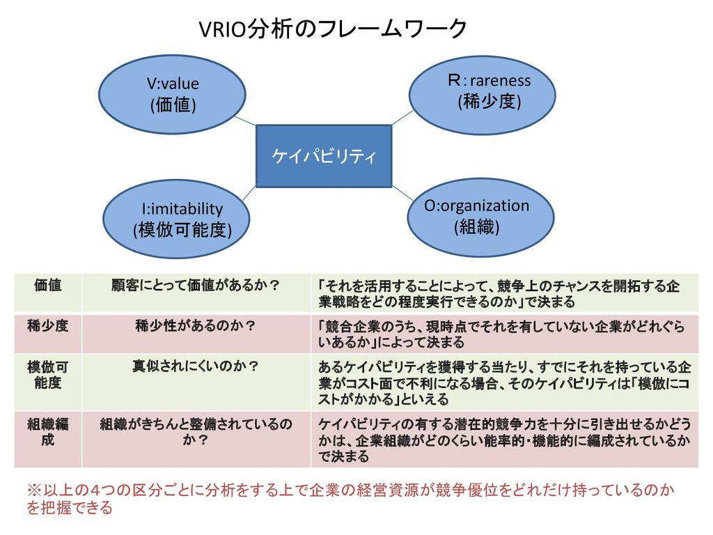 VRIO分析のフレームワーク R:rareness V:value (稀少度) (価値) ケイパビリティ O:organization