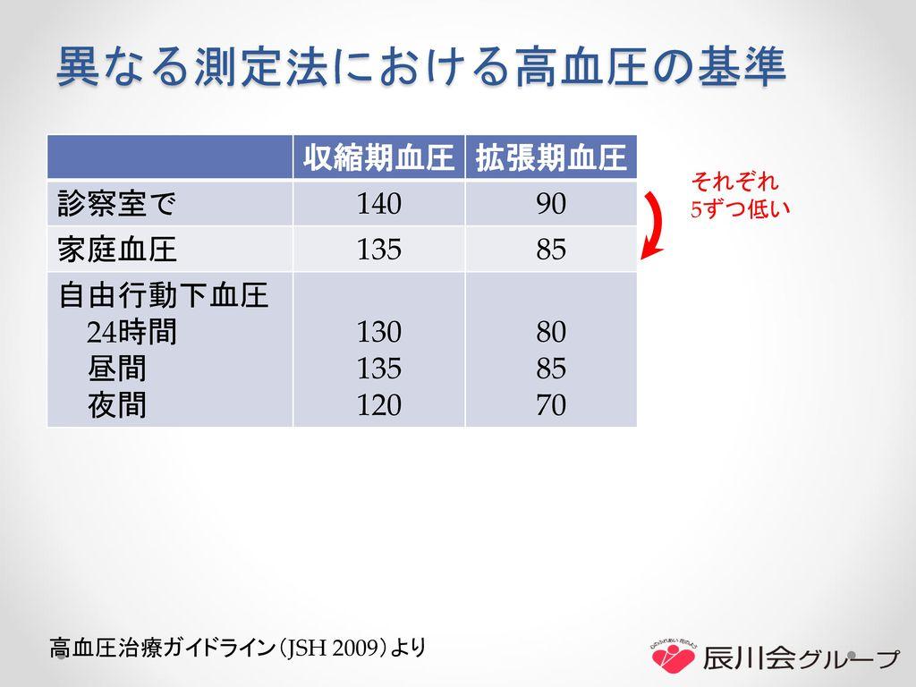 異なる測定法における高血圧の基準 収縮期血圧 拡張期血圧 診察室で 140 90 家庭血圧 135 85 自由行動下血圧 24時間 昼間