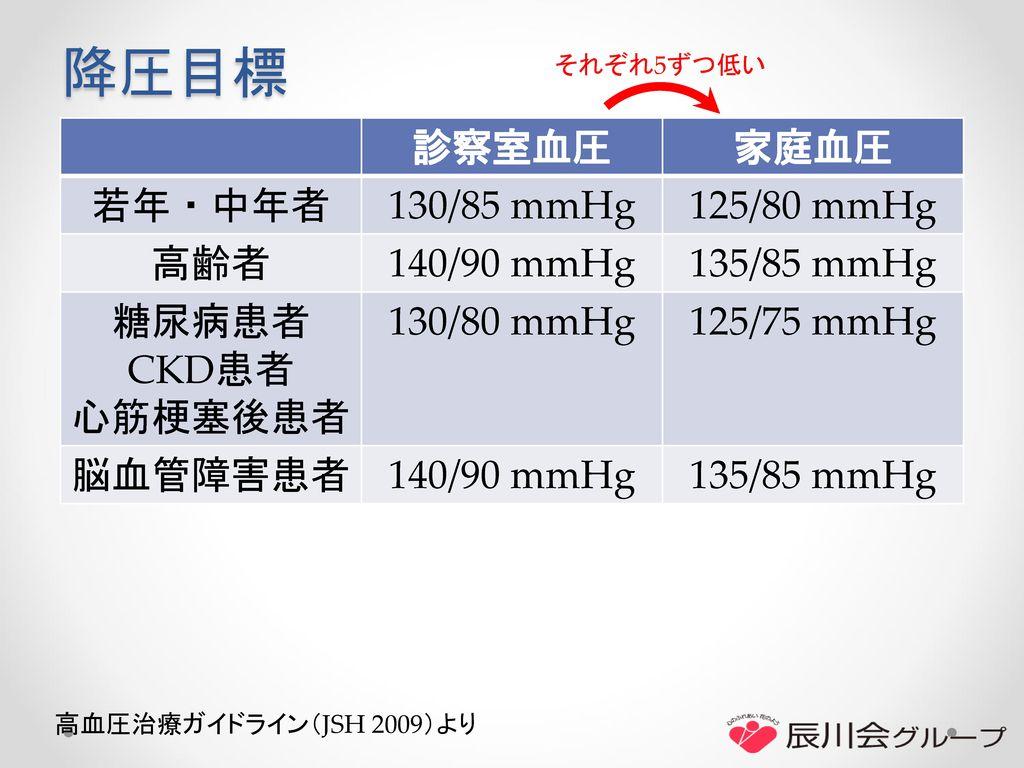 降圧目標 診察室血圧 家庭血圧 若年・中年者 130/85 mmHg 125/80 mmHg 高齢者 140/90 mmHg