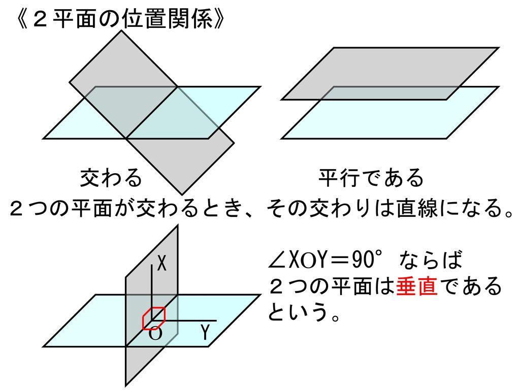 《2平面の位置関係》 ∠XOY=90°ならば 交わる 平行である 2つの平面が交わるとき、その交わりは直線になる。