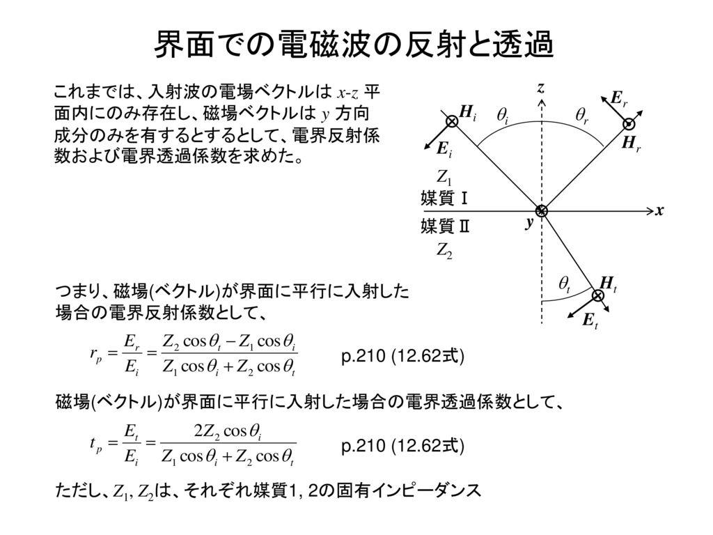 界面での電磁波の反射と透過 x z 媒質Ⅰ 媒質Ⅱ Ei Hi Er Hr Z1 Ht Et y qi qr qt Z2