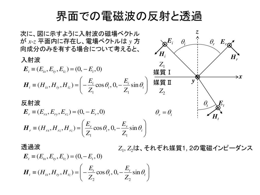 界面での電磁波の反射と透過 x z 媒質Ⅰ 媒質Ⅱ Hi Ei Er Hr Ht Et y qi qr qt Z1 Z2