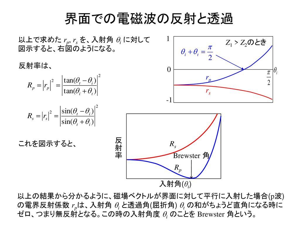 界面での電磁波の反射と透過 以上で求めた rp, rs を、入射角 qi に対して図示すると、右図のようになる。 1 -1