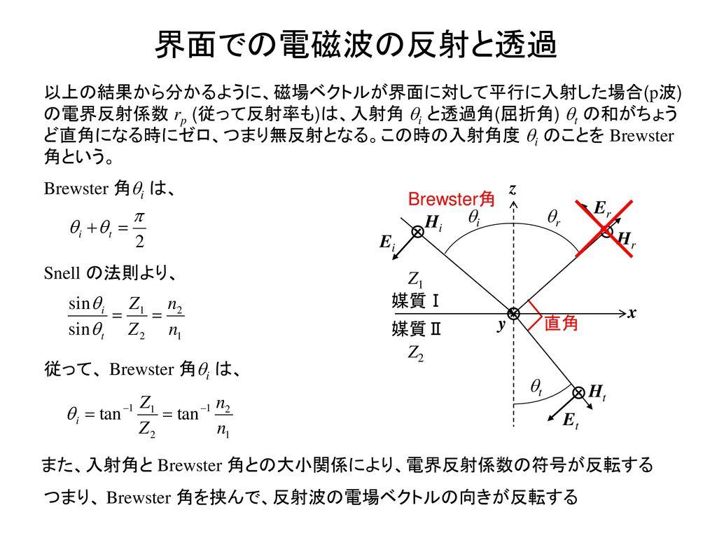界面での電磁波の反射と透過