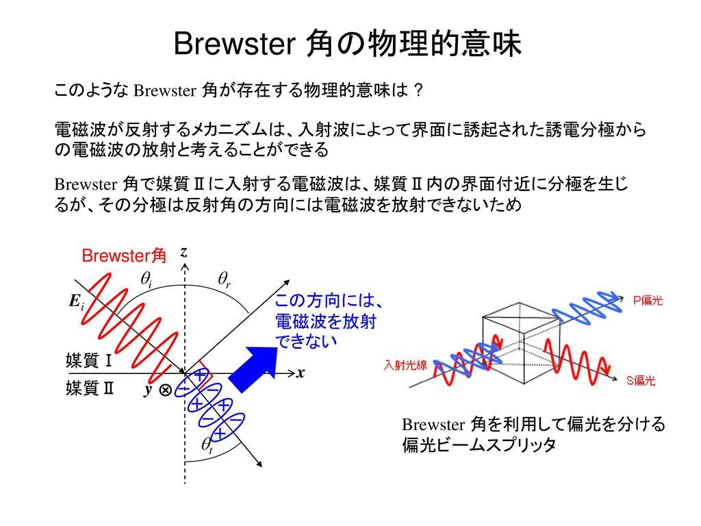 Brewster 角の物理的意味 このような Brewster 角が存在する物理的意味は