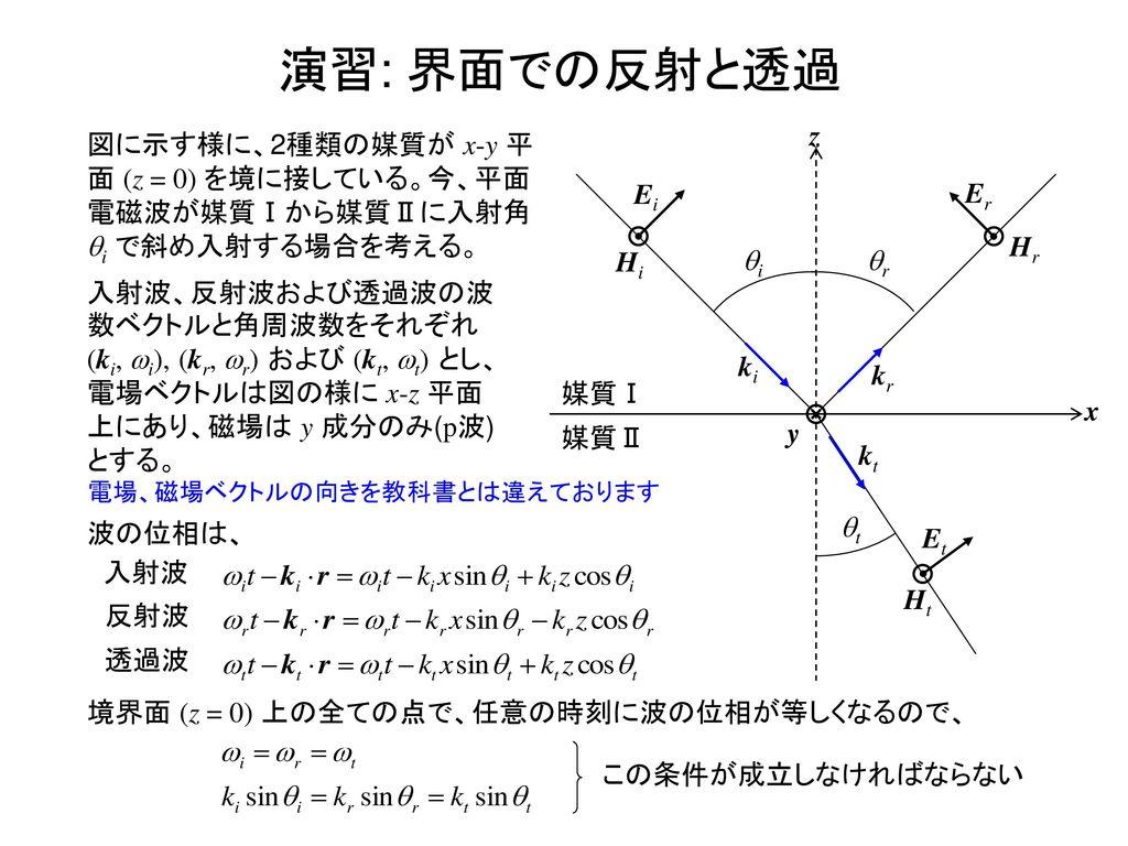 演習: 界面での反射と透過 x z 媒質Ⅰ 媒質Ⅱ Ei Hi Er Hr ki kr kt Ht Et y qi qr qt