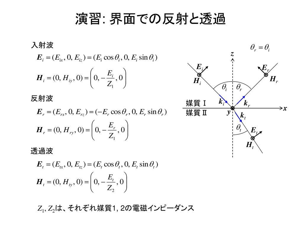 演習: 界面での反射と透過 入射波 x z 媒質Ⅰ 媒質Ⅱ Ei Hi Er Hr ki kr kt Ht Et y qi qr qt
