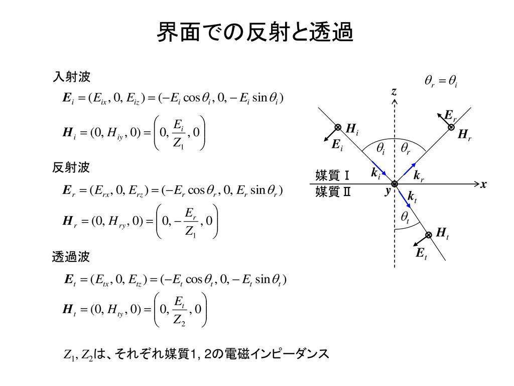 界面での反射と透過 入射波 x z 媒質Ⅰ 媒質Ⅱ Ei Hi Er Hr ki kr kt Ht Et y qi qr qt 反射波