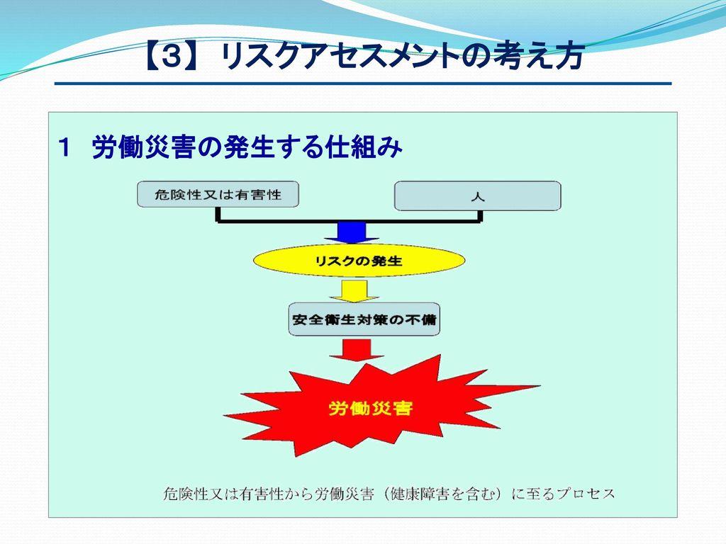 【3】 リスクアセスメントの考え方 1 労働災害の発生する仕組み