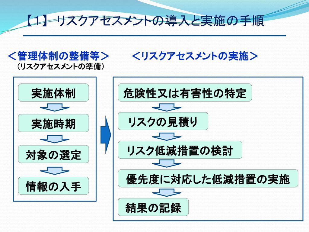 【1】 リスクアセスメントの導入と実施の手順