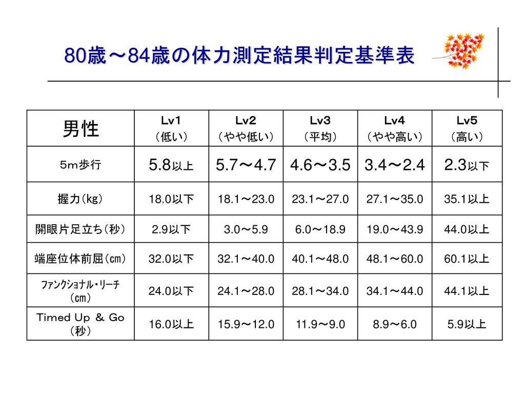 80歳~84歳の体力測定結果判定基準表 男性 5.8以上 5.7~4.7 4.6~3.5 3.4~2.4 2.3以下 Lv1 (低い)