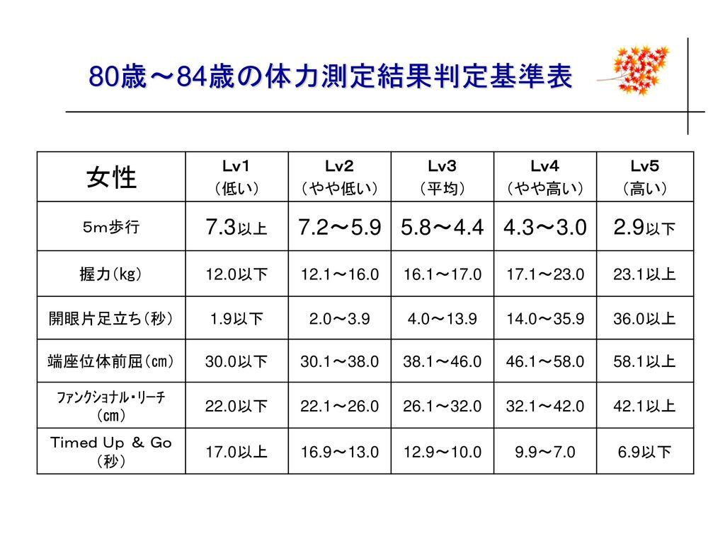 80歳~84歳の体力測定結果判定基準表 女性 7.3以上 7.2~5.9 5.8~4.4 4.3~3.0 2.9以下 Lv1 (低い)