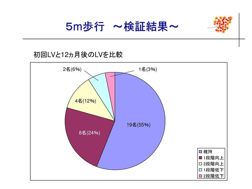5m歩行 ~検証結果~ 初回LVと12ヵ月後のLVを比較 2名(6%) 1名(3%) 4名(12%) 19名(55%) 8名(24%)