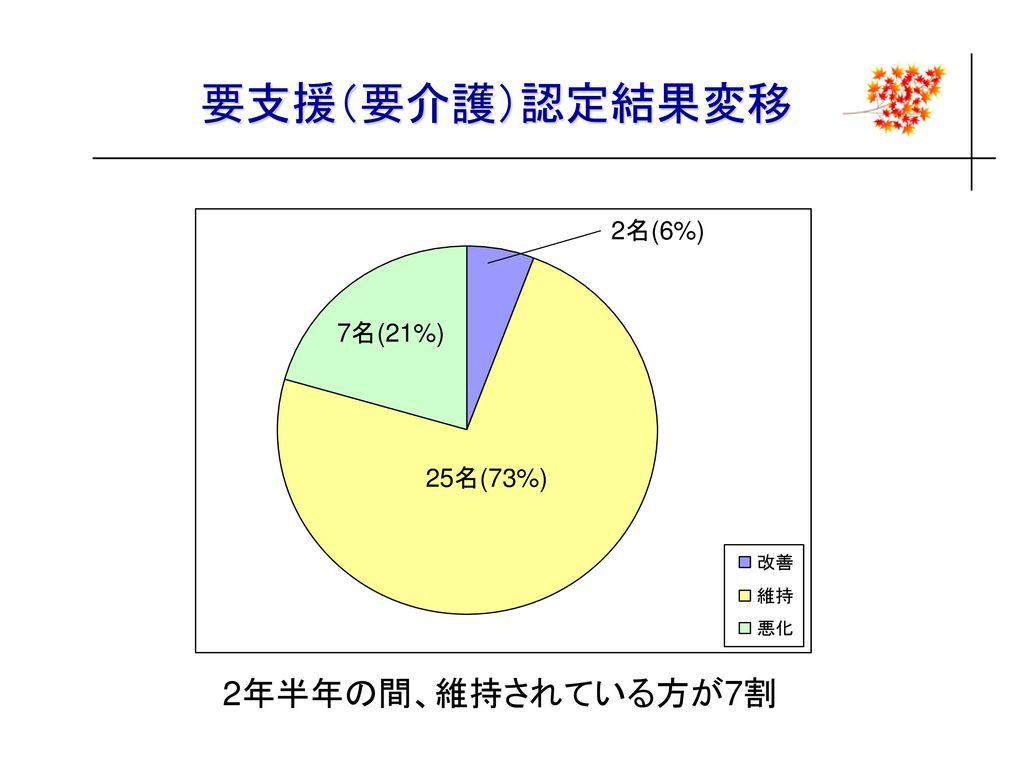 要支援(要介護)認定結果変移 2名(6%) 7名(21%) 25名(73%) 2年半年の間、維持されている方が7割