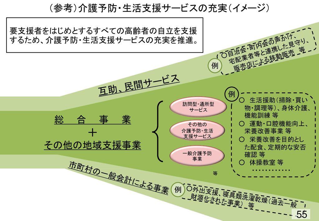 (参考)介護予防・生活支援サービスの充実(イメージ)