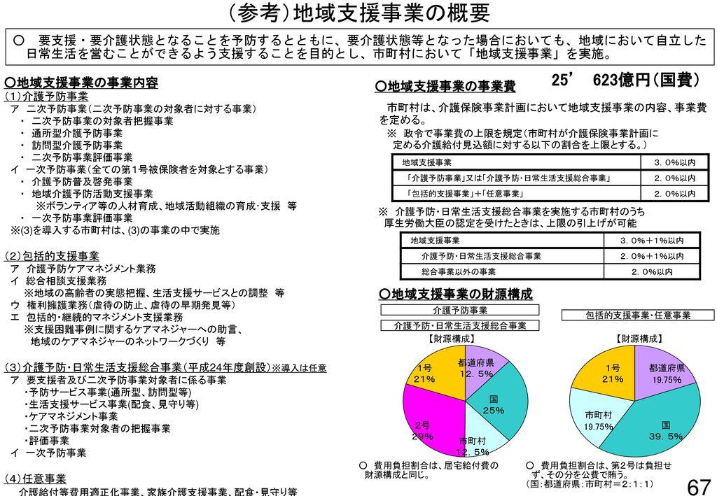 (参考)地域支援事業の概要 67 25' 623億円(国費)