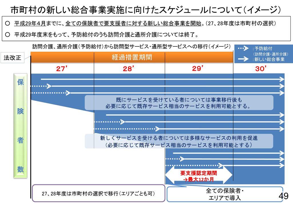 市町村の新しい総合事業実施に向けたスケジュールについて(イメージ)