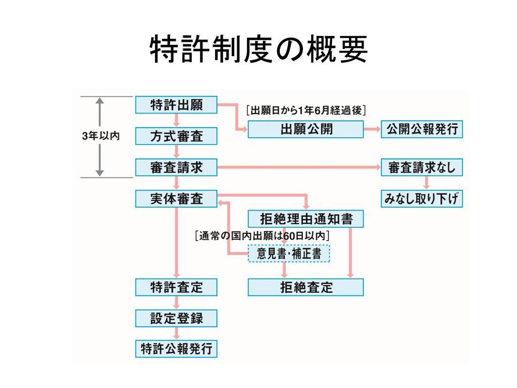 特許制度の概要