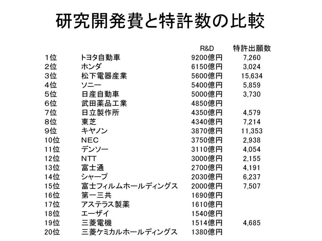 研究開発費と特許数の比較