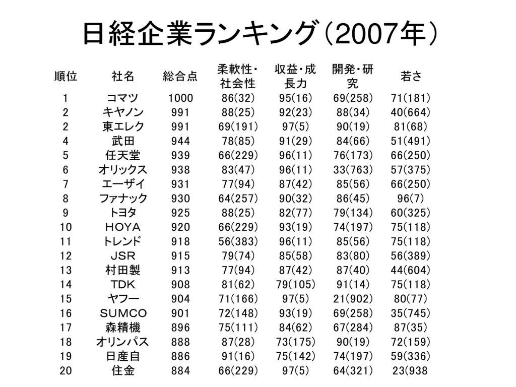 日経企業ランキング(2007年)
